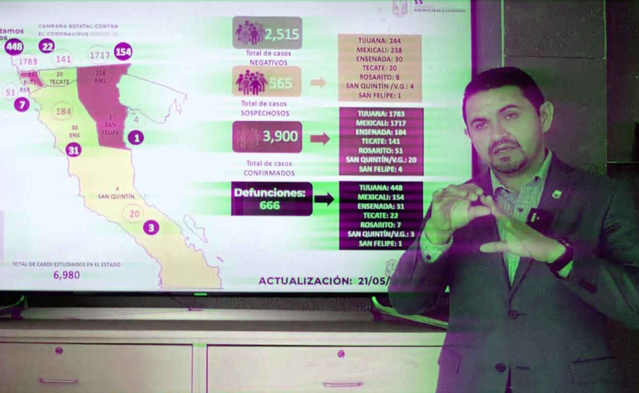 Baja California registra 666 defunciones y 3 mil 900 contagios por Covid-19