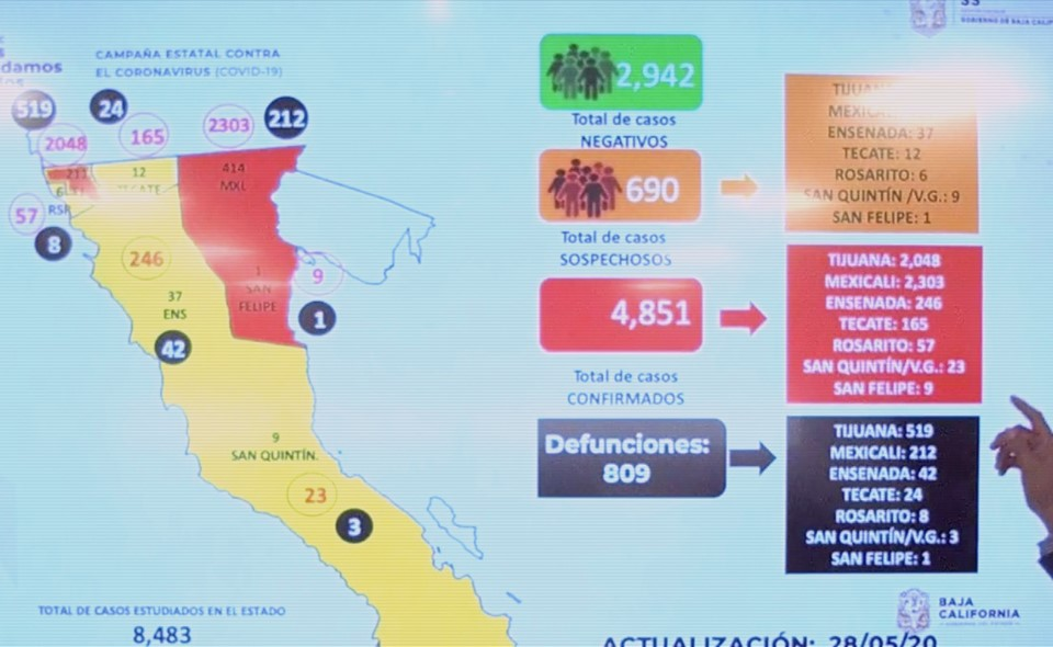 Murieron 35 más por Covid-19 en BC en últimas 24 horas; ya suman 809