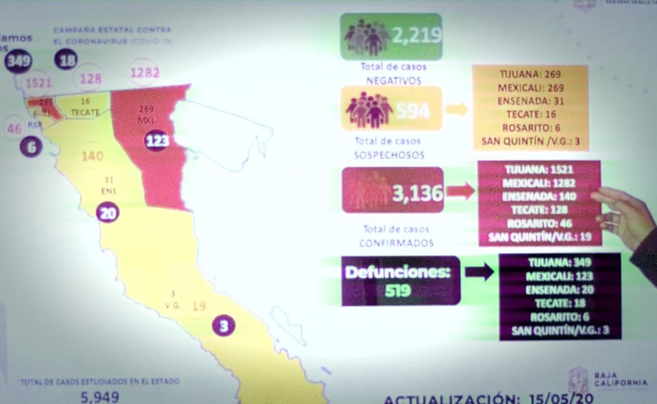 Registra Baja California 519 defunciones y 3 mil 136 casos confirmados